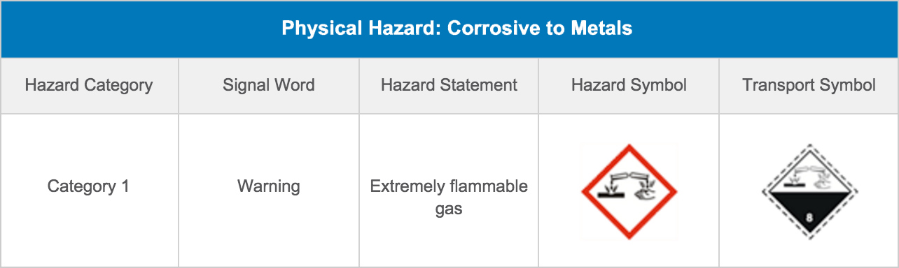 Physical Hazard: Corrosive to Metals
