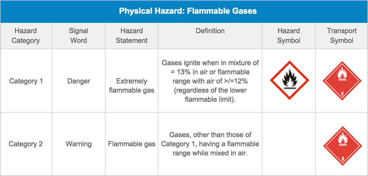 Physical Hazard: Flammable Gases