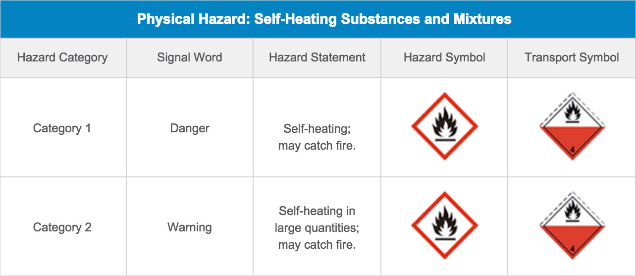Physical Hazard: Self-Heating Substances and Mixtures